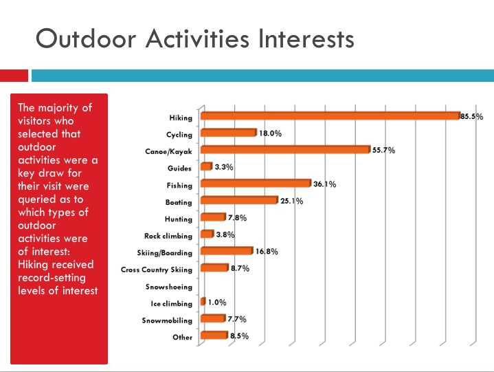 Outdoor activities was again the biggest attraction to the area, with hiking at the top of the list, according to 2014 respondents.