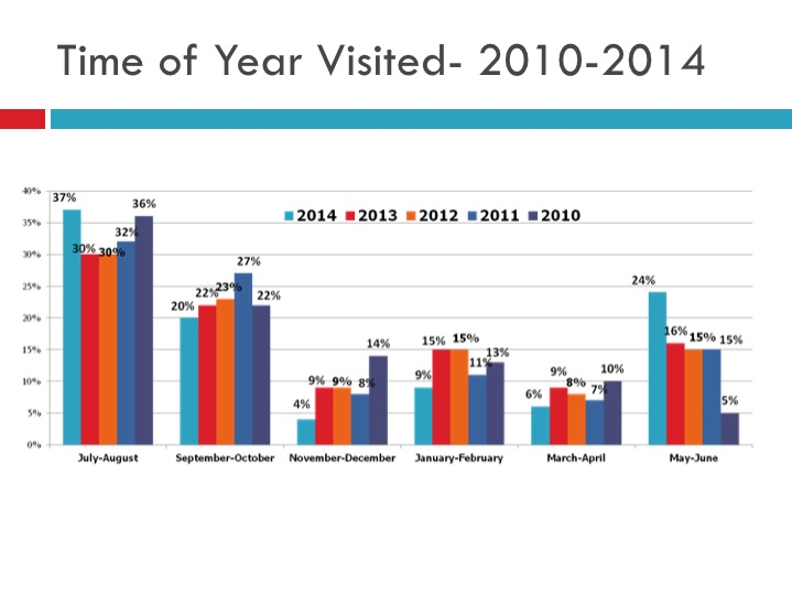 Reported winter visitation (November/December and January/February) dropped considerably from 2013 levels.